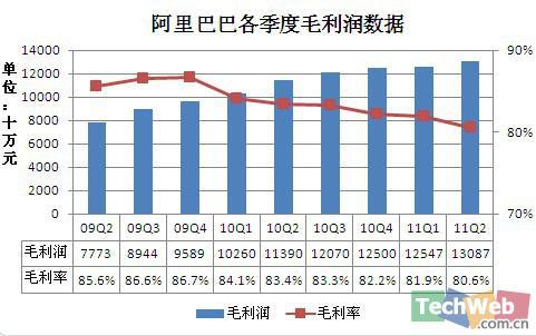 阿里巴巴第二季度毛利润逾13亿元,毛利率达到80.6%,高于去年同期为11.39亿元。