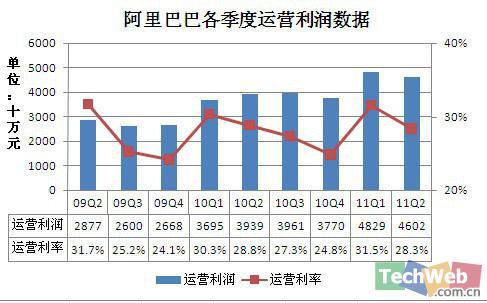 阿里巴巴第二季度运营利润为4.6亿元,运营利润为28.3%,高于去年同期的3.9亿元。