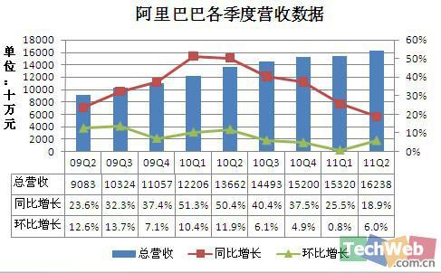 第二季度阿里巴巴营业收入为人民币16.23亿元,同比增长19%,环比增长6%。
